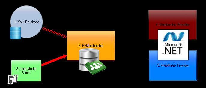 EFMembership - WebMatrix , Membership Provider